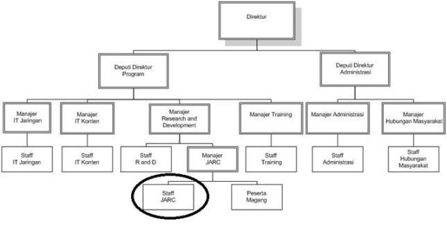 Analisa sistem berusaha menulis gambar 31 struktur organisasi seamolec ccuart Images