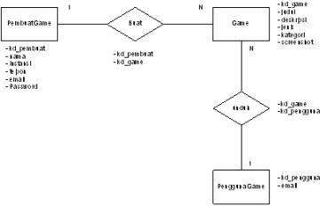 Rancangan Basis Data Berusaha Menulis
